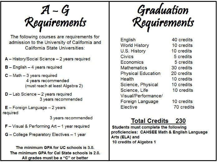 A-g requirements high school